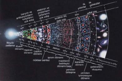 Evrenin En Büyük Sırlarından Birisi Karanlık Madde